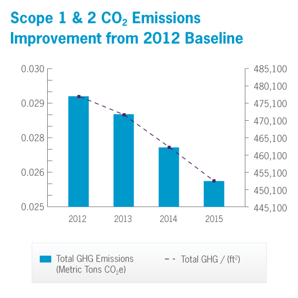Scope 1 & 2 CO2 Emissions Improvement from 2012 Baseline
