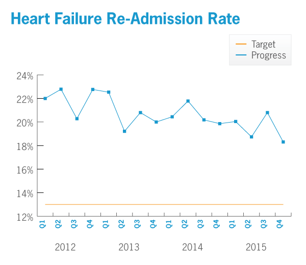 Heart Failure Re-admission Rate