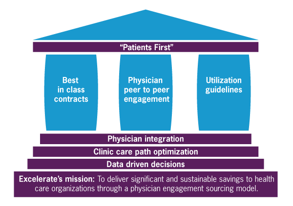 Patients First, Pillars to