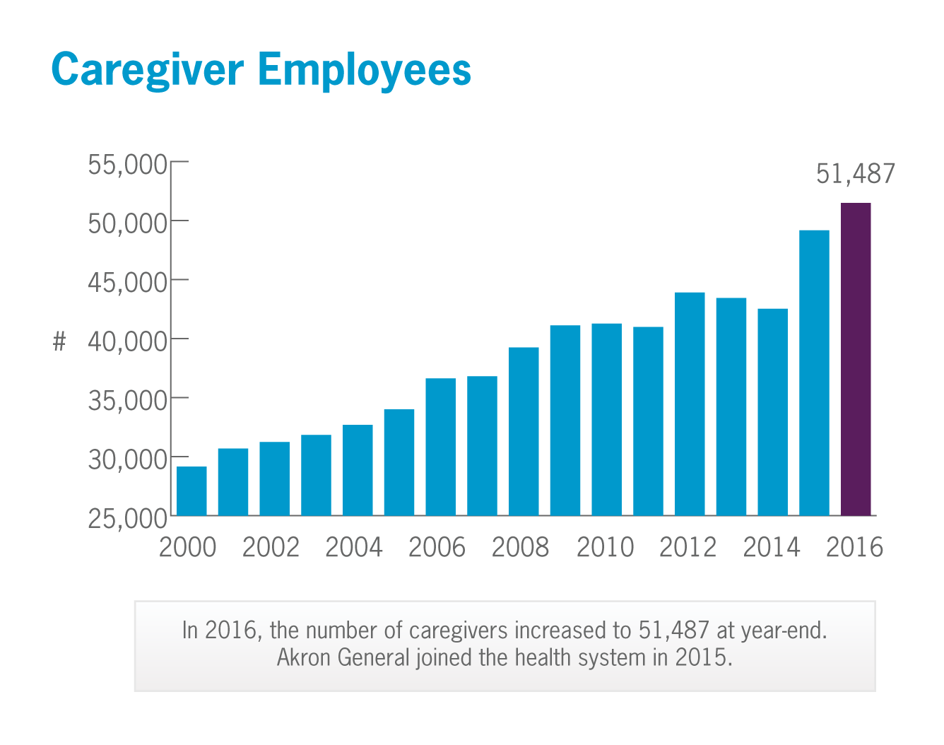 Caregiver Employees